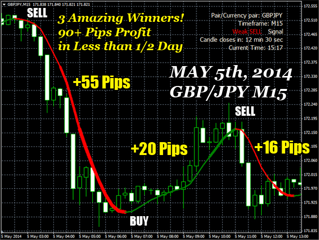 Pips Cannon Forex Indicator Graph